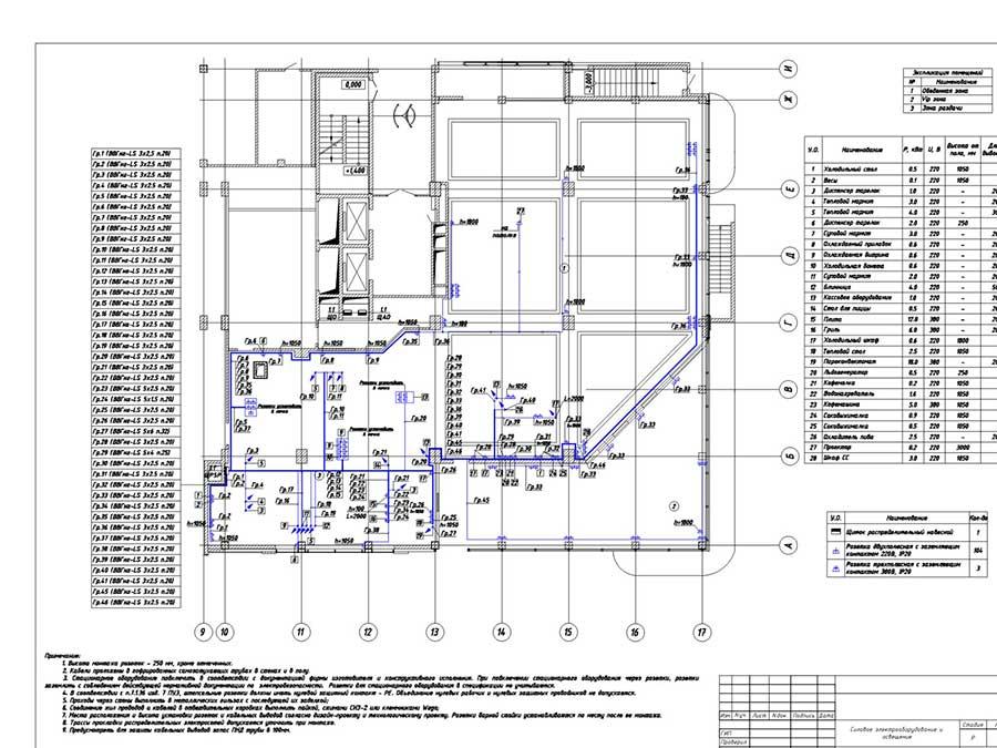 Проектирование электроснабжения в Пермском крае